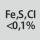 Proporción de hierro, azufre y cloro < 0,1